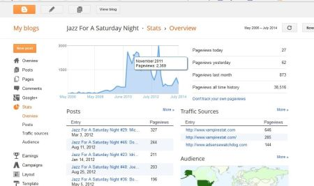 JFASN on Blogspot-All-Time Stats as of 2014-0718-2